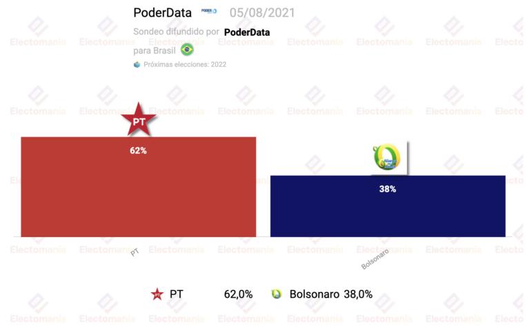 Brasil (PoderData): Lula sigue imbatible