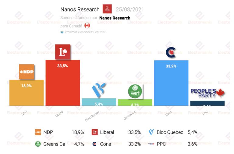 Canadá (25Ag): máxima igualdad hoy entre liberales y conservadores