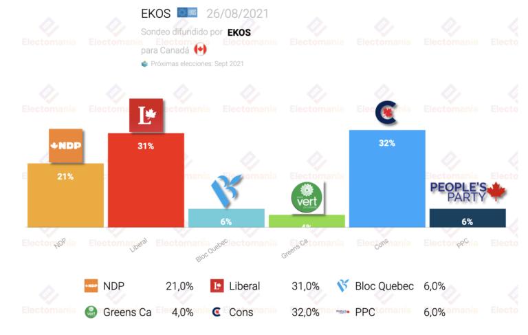 Canadá (EKOS 26Ag): los conservadores ganarían a Trudeau por muy escaso margen
