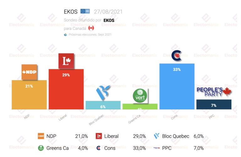 Canadá (EKOS 27Ag): Trudeau baja del 30%. El libertario PPC, cuarto