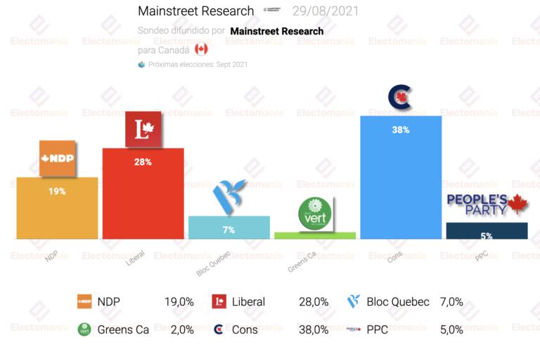 Canadá (Mainstreet Research 29Ag): Trudeau 10 puntos por debajo de los conservadores