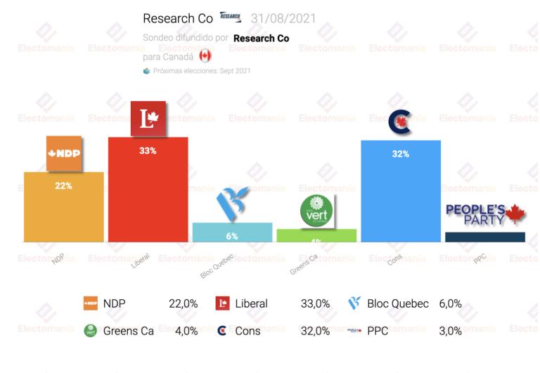 Canadá (Research Co 31Ag): empate entre Trudeau y los conservadores