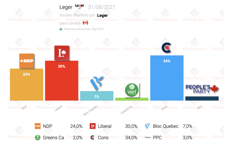 Canadá (Leger 31Ag): máximo del NDP, victoria conservadora