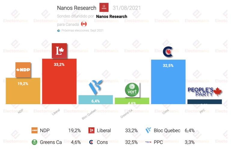 Canadá (Nanos Research 31Ag): sorpasso de Trudeau a los conservadores