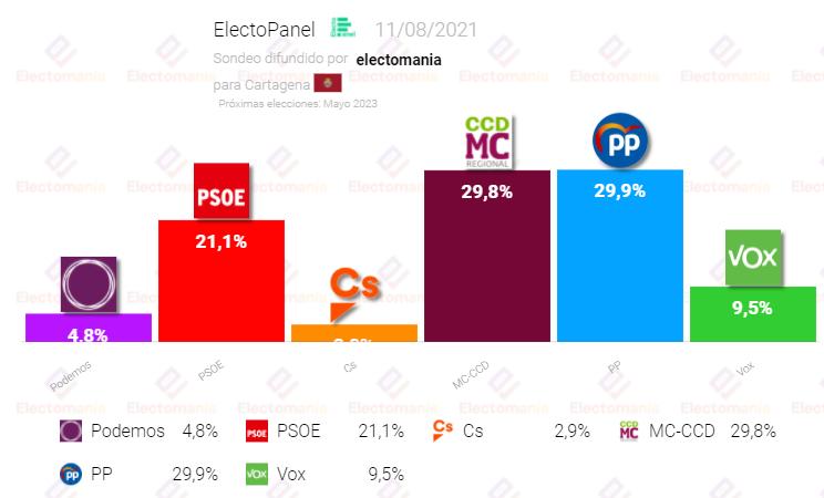 Cartagena (11Ag): empate 'perfecto' entre PP y MC-CCD