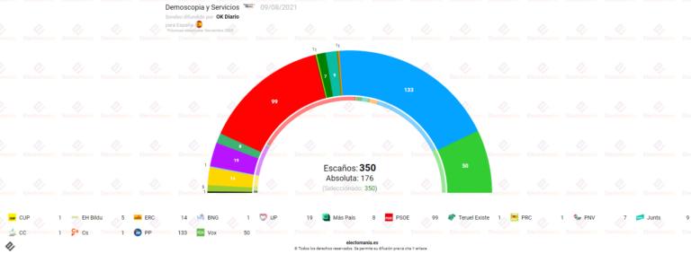 Data10 (9Ag): amplia mayoría de la derecha
