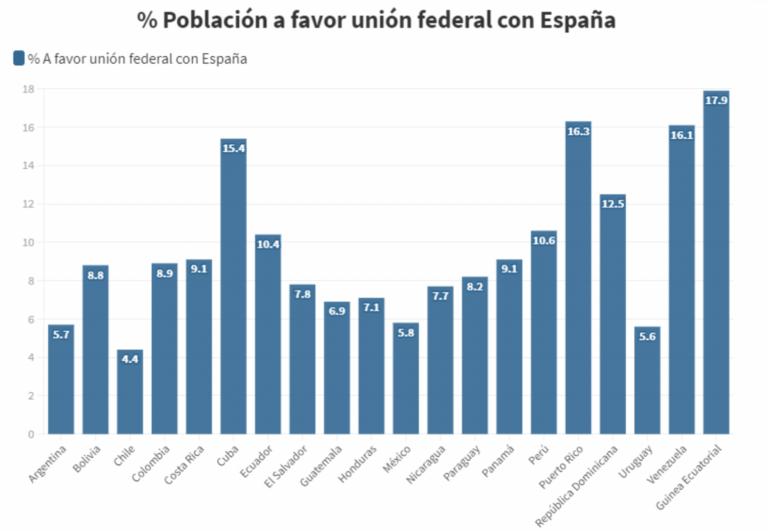 Guinea Ecuatorial, Puerto Rico, Cuba y Venezuela, más partidarios de federarse con España