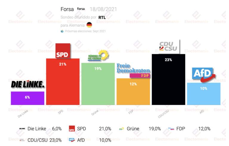 Alemania (Forsa 18Ag): SPD a 2 puntos de la primera posición