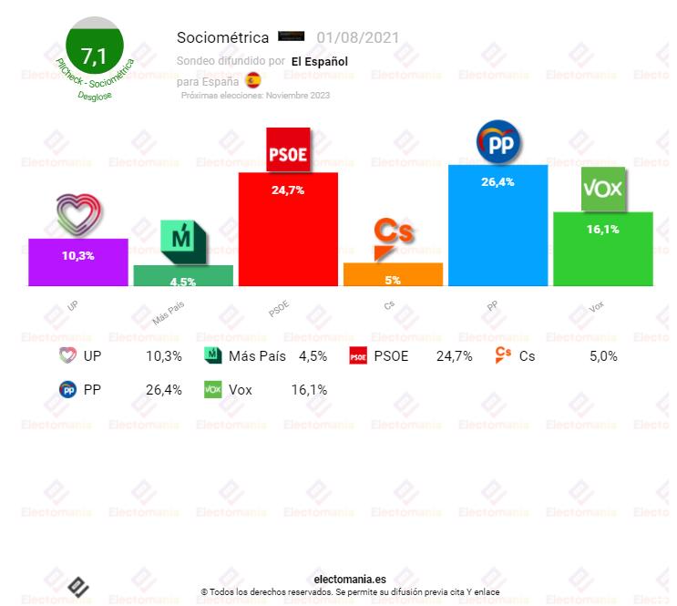 Sociometrica (01AG): El PP ganaría las elecciones y necesitaría el apoyo de Vox