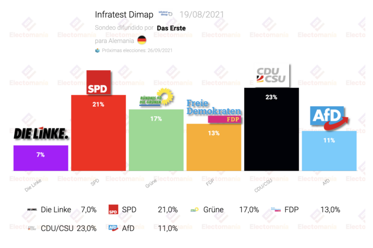 Alemania (Infratest 19Ag): SPD a 2 puntos de la CDU