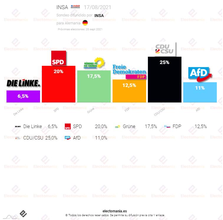 Alemania (17Ag): Los socialdemócratas, ya claramente por encima de los verdes