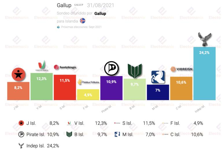 Islandia (Gallup 31Ag): continúa el quíntuple empate para la segunda posición