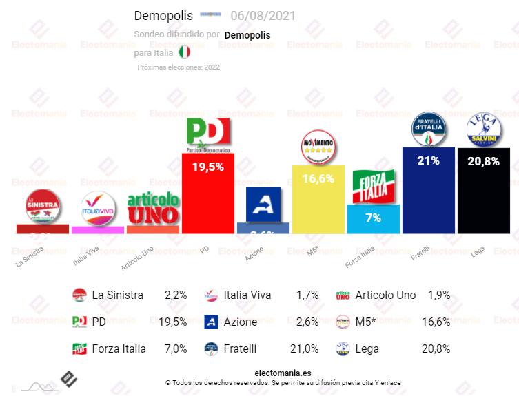 Italia (Demopolis): Sigue el triple (y hasta casi el cuádruple) empate