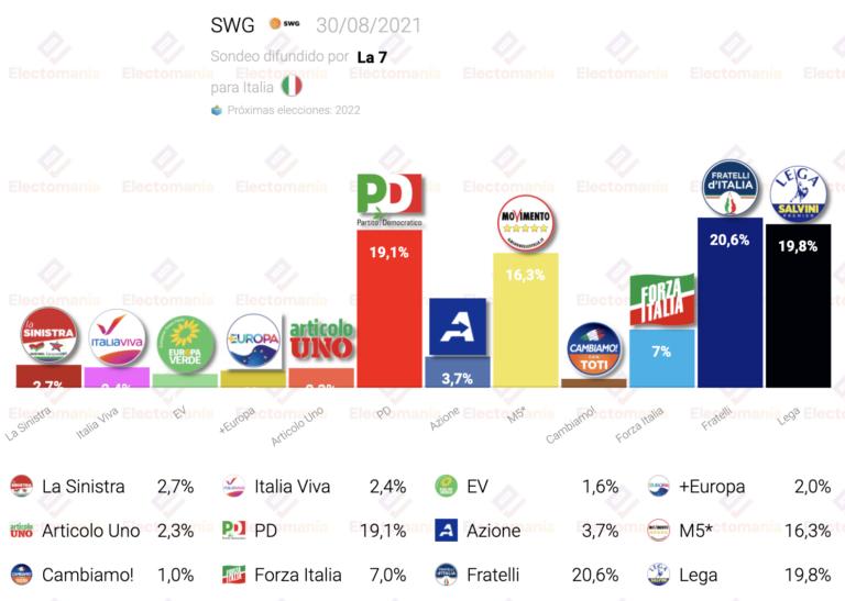 Italia (SWG 30Ag): sigue el triple empate
