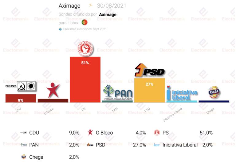 Lisboa (Aximage): el PS arrasa y la izquierda consigue el 64% de los votos