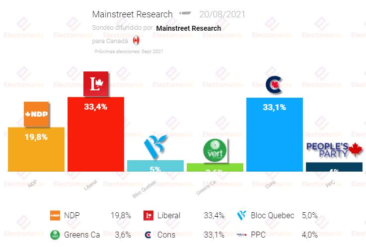 Canadá (21Ag): Empate técnico entre liberales y conservadores