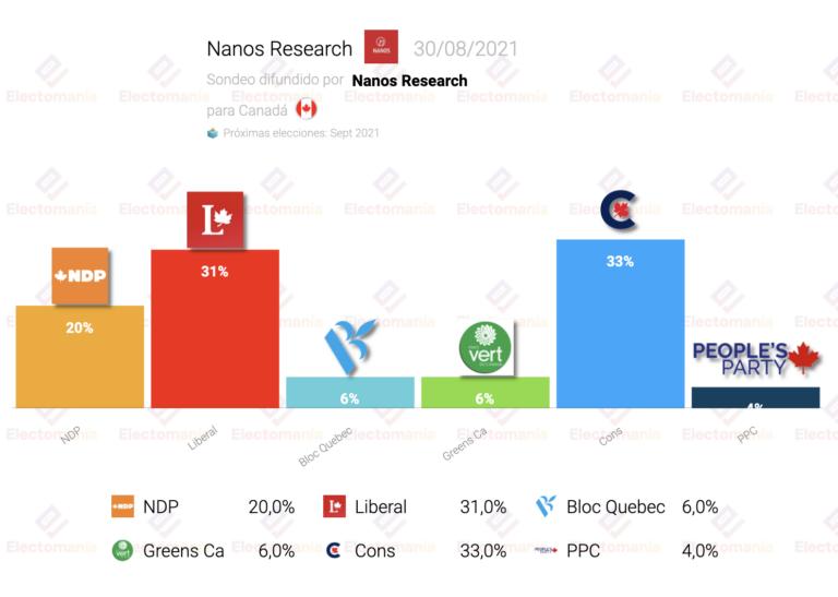 Canadá (Nanos Research 30Ag): empate técnico entre liberales y conservadores