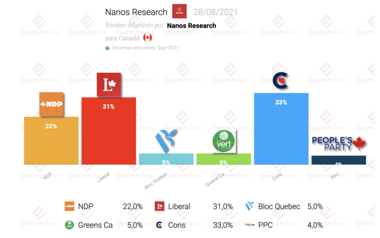 Canadá (Nanos Research 28Ag): igualados liberales y conservadores con el NDP al alza