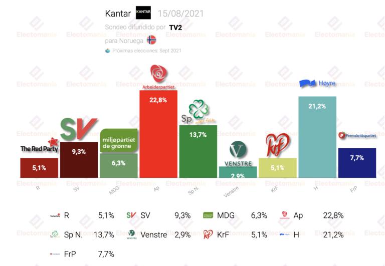 Noruega (Kantar 15Ag): empate técnico entre socialdemócratas y conservadores