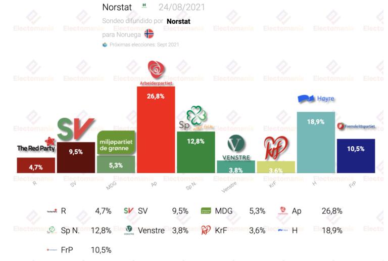 Noruega (Norstat 24Ag): los socialdemócratas, con gran ventaja