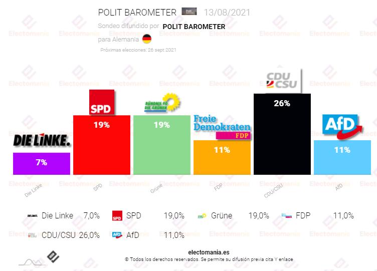 Alemania (13ag): Empate entre socialdemócratas y verdes, con Scholz más valorado que Baerbock