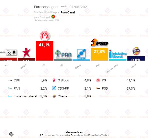 Portugal (01AG): Los socialdemócratas de PS podrían tener la mayoría absoluta en solitario