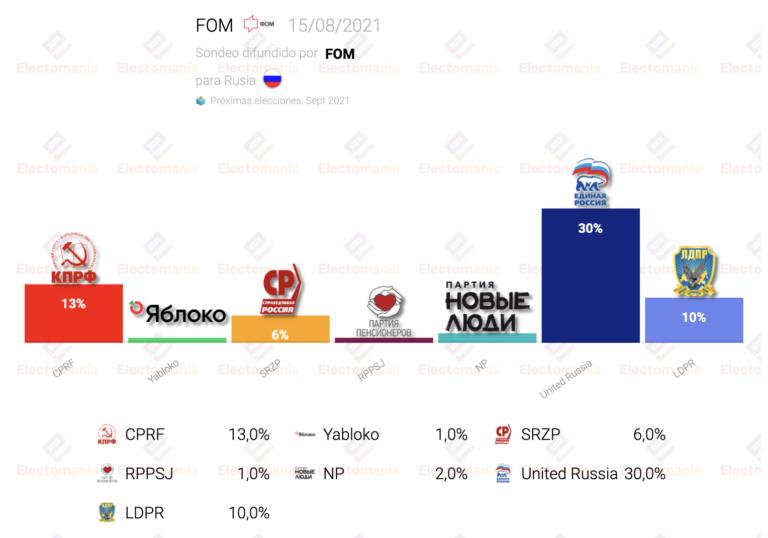 Rusia (FOM 21Ag): Putin lidera, pero pierde apoyo. Mucho indeciso y abstencionista