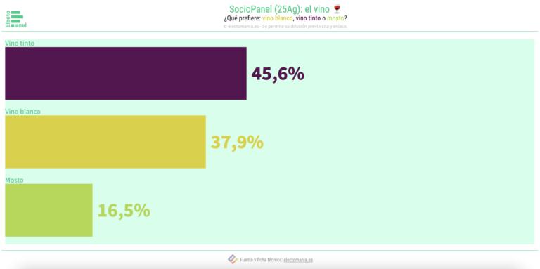SocioPanel (25Ag): los españoles prefieren el vino tinto al blanco