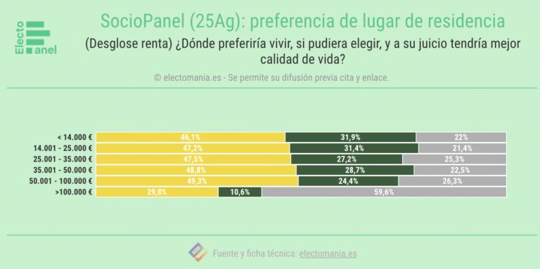 SP (25Ag): los españoles creen que tendrían más calidad de vida en municipios costeros de tamaño medio