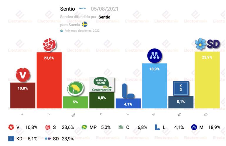 Suecia (Sentio 5A): sorpasso de los 'demócratas suecos' a los socialdemócratas