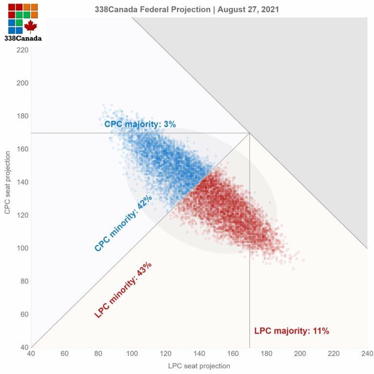 Canadá (28Ag): incertidumbre en los sondeos, con división sobre quién ganará