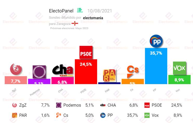 EP Zaragoza (10A): absoluta de PP+Vox