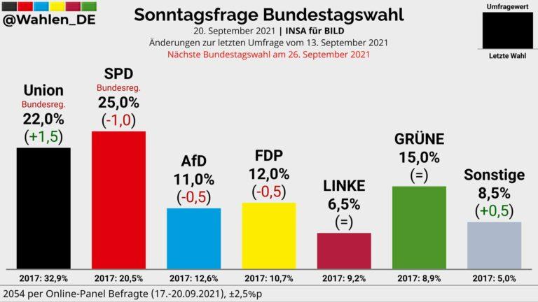 Alemania (INSA 20S): subida de CDU que se acerca al SPD