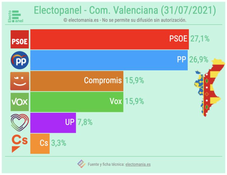ElectoPanel Com. Valenciana (31JL): el Botànic conservaría la absoluta