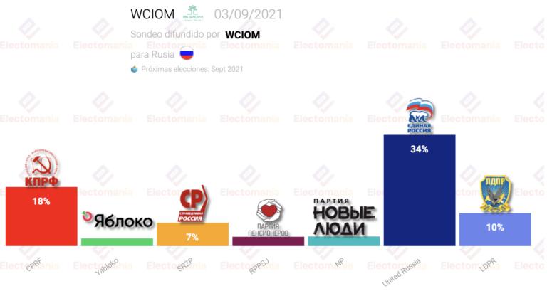 Rusia (3S): Putin avanza y supera el 30%, pero continúa la gran masa de indecisos