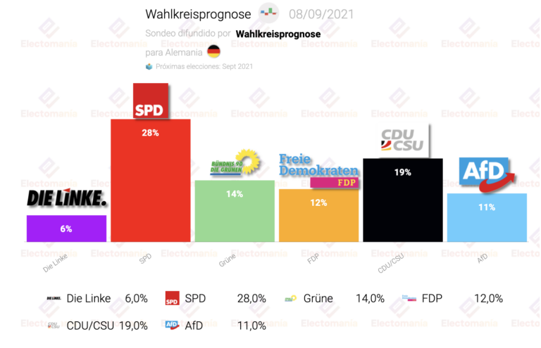 Alemania (Wahlkreisprognose 8S): el SPD sigue subiendo y desangra al resto de partidos