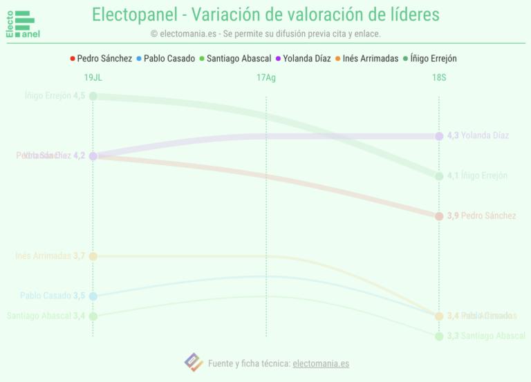 ElectoPanel (18S): bajada de valoración de los líderes. Yolanda Díaz, la mejor puntuada