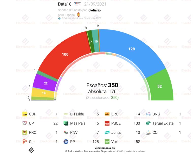 Data10 (21S): Casado pierde apoyos, pero podría sumar con Vox