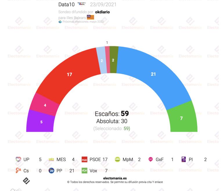 Data10 para Baleares (23S): el PP ganaría pero no podría gobernar