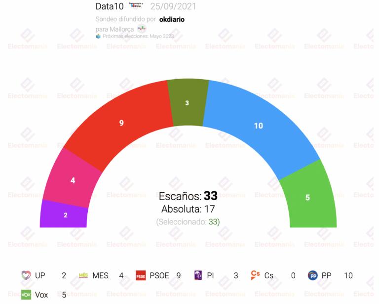 Data10 para Mallorca (25S): el PI decidiría el próximo Gobierno del Consell