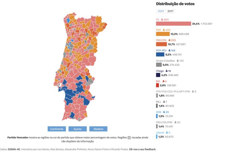 Portugal (Autárquicas 2021): Lisboa gira a la derecha, ¿anticipa un giro conservador en el país?