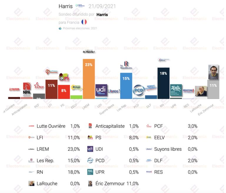 Francia (Harris 21S): Zemmour sacude el tablero, Le Pen en mínimos