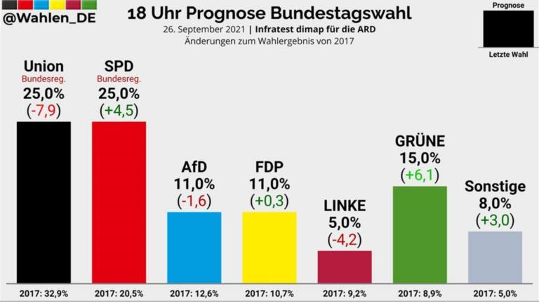 Alemania: exit polls apuntan a empate perfecto SPD-CDU