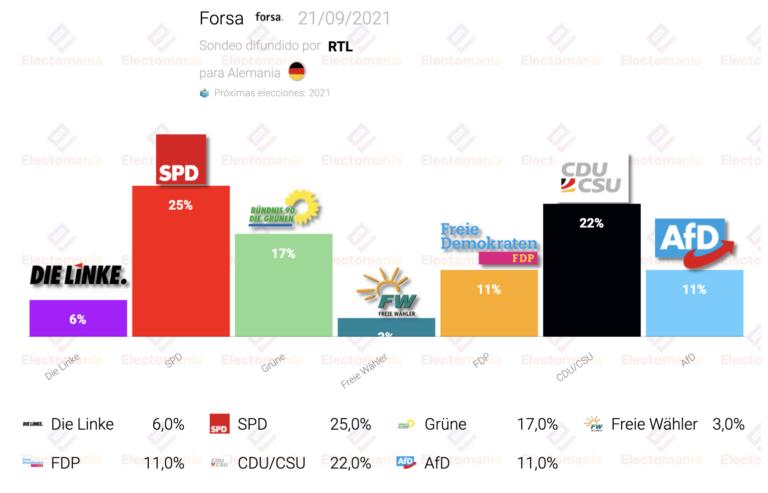 Alemania (Forsa 21S): subida de CDU que entra en empate técnico con SPD