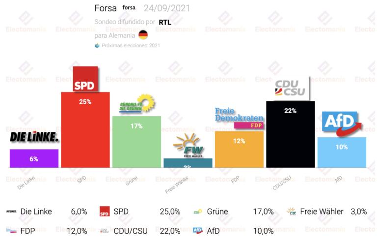 Alemania (Forsa 24S): SPD y CDU en el margen de empate técnico. AfD cae y se queda cerca del unidígito