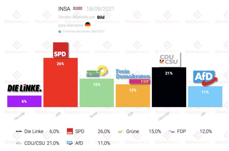 Alemania (INSA 18S): el SPD se mantiene en cabeza, pero la CDU comienza a subir