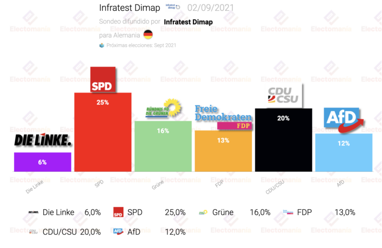 Alemania (Infratest Dimap 2S): 5 puntos de ventaja para el SPD