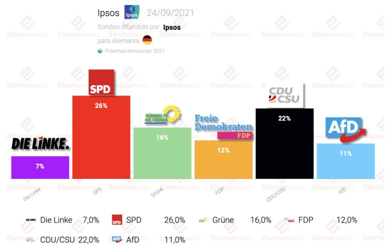Alemania (Ipsos 24S): sube la CDU, baja el SPD
