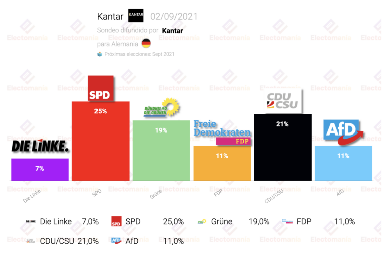 Alemania (Kantar 2S): victoria del SPD, los verdes y la CDU luchan por la segunda plaza
