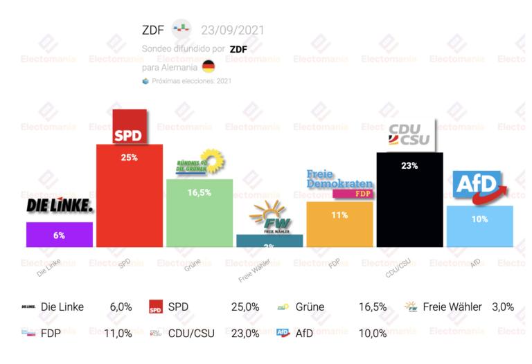 Alemania (ZDF): la CDU sube y está a 2 puntos del sorpasso al SPD